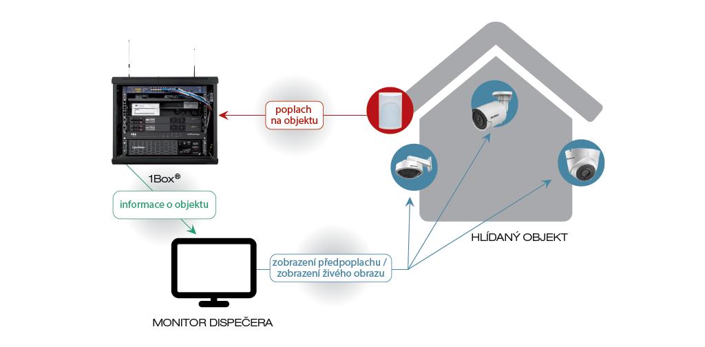 Schéma prepojenia s kamerovým systémom